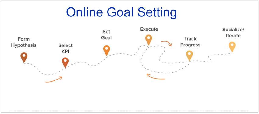 Online Goal Setting